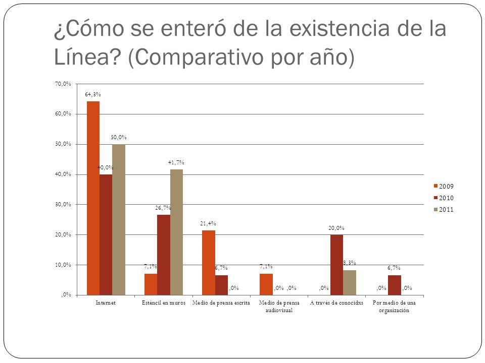 ¿Cómo se enteró de la existencia de la Línea (Comparativo por año)