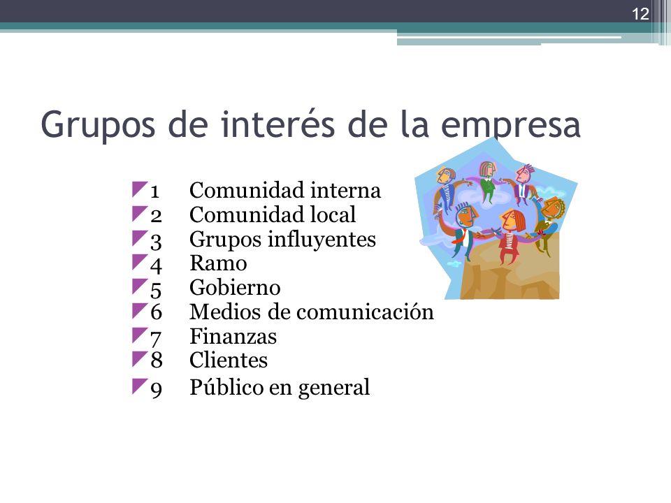 Grupos de interés de la empresa 1Comunidad interna 2Comunidad local 3Grupos influyentes 4Ramo 5Gobierno 6Medios de comunicación 7Finanzas 8Clientes 9P