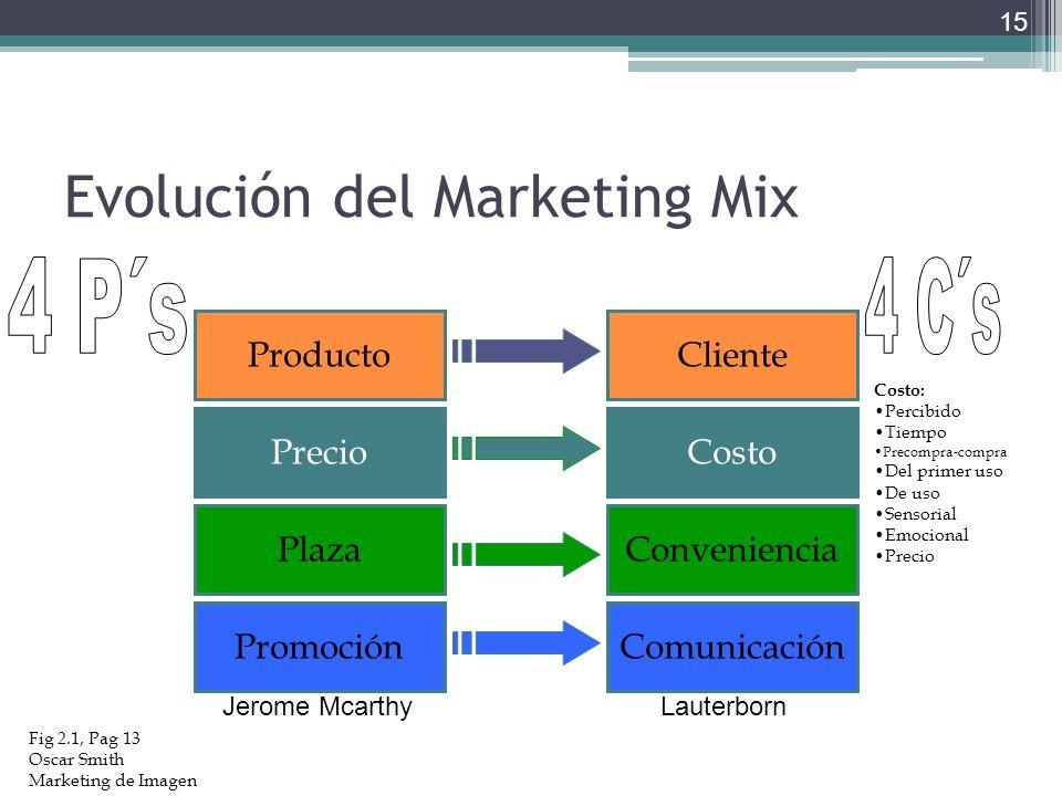 Evolución del Marketing Mix 15 Fig 2.1, Pag 13 Oscar Smith Marketing de Imagen Producto Precio Plaza Promoción Cliente Costo Conveniencia Comunicación