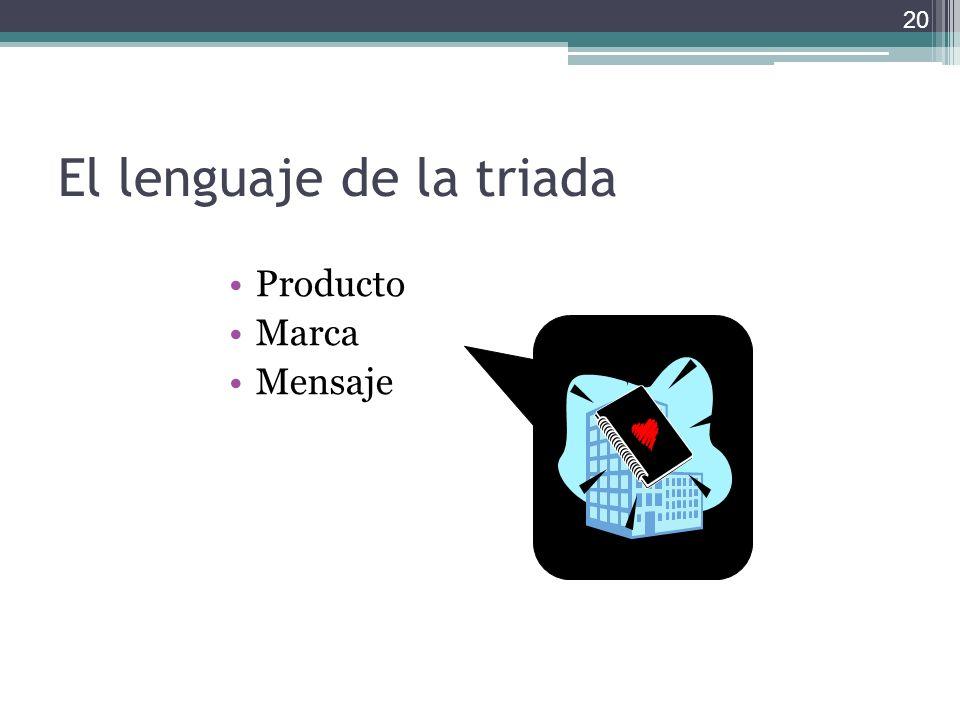 El lenguaje de la triada Producto Marca Mensaje 20