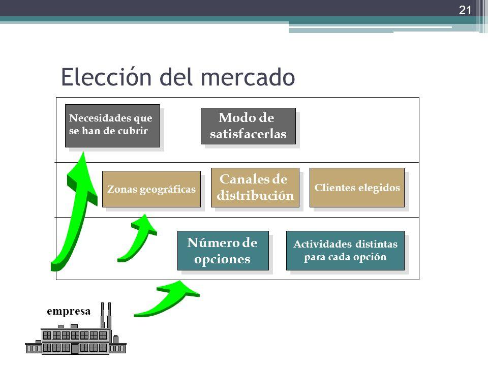 Elección del mercado 21 Zonas geográficas Canales de distribución Canales de distribución Clientes elegidos Número de opciones Número de opciones Acti