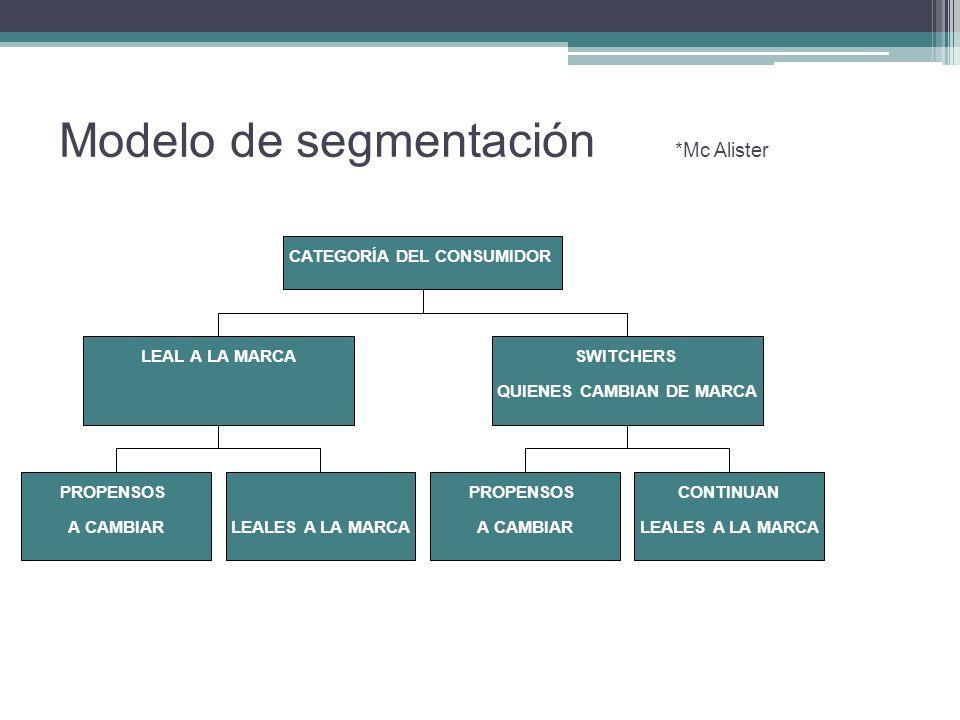 Modelo de segmentación *Mc Alister 31 PROPENSOS A CAMBIAR CONTINUAN LEALES A LA MARCA LEAL A LA MARCA PROPENSOS A CAMBIAR CONTINUAN LEALES A LA MARCA