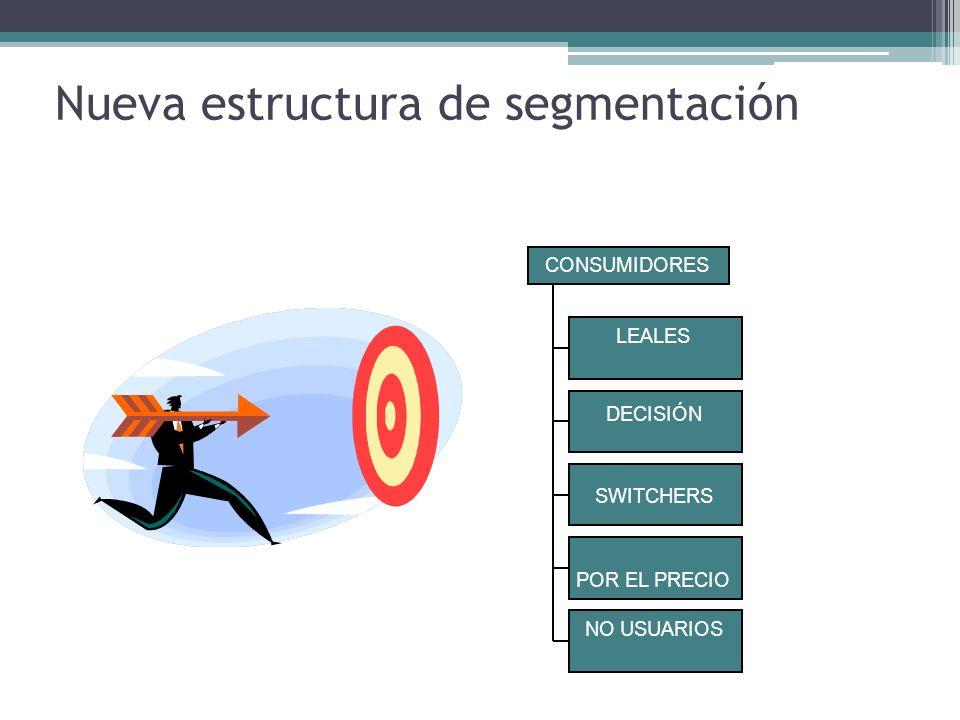 Nueva estructura de segmentación 32 LEALES LEALES POR DECISIÓN SWITCHERS COMPRADORES POR EL PRECIO NO USUARIOS CONSUMIDORES