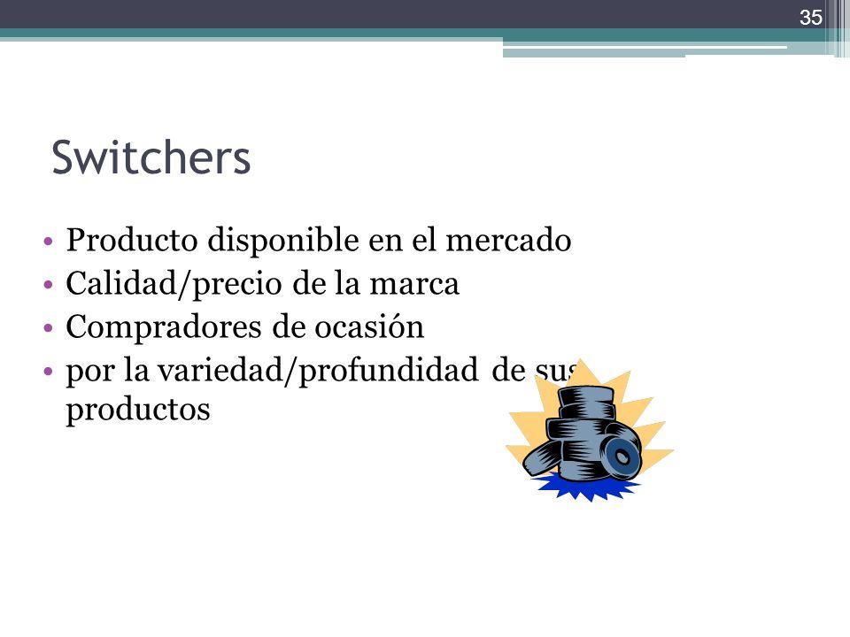 Switchers Producto disponible en el mercado Calidad/precio de la marca Compradores de ocasión por la variedad/profundidad de sus productos 35