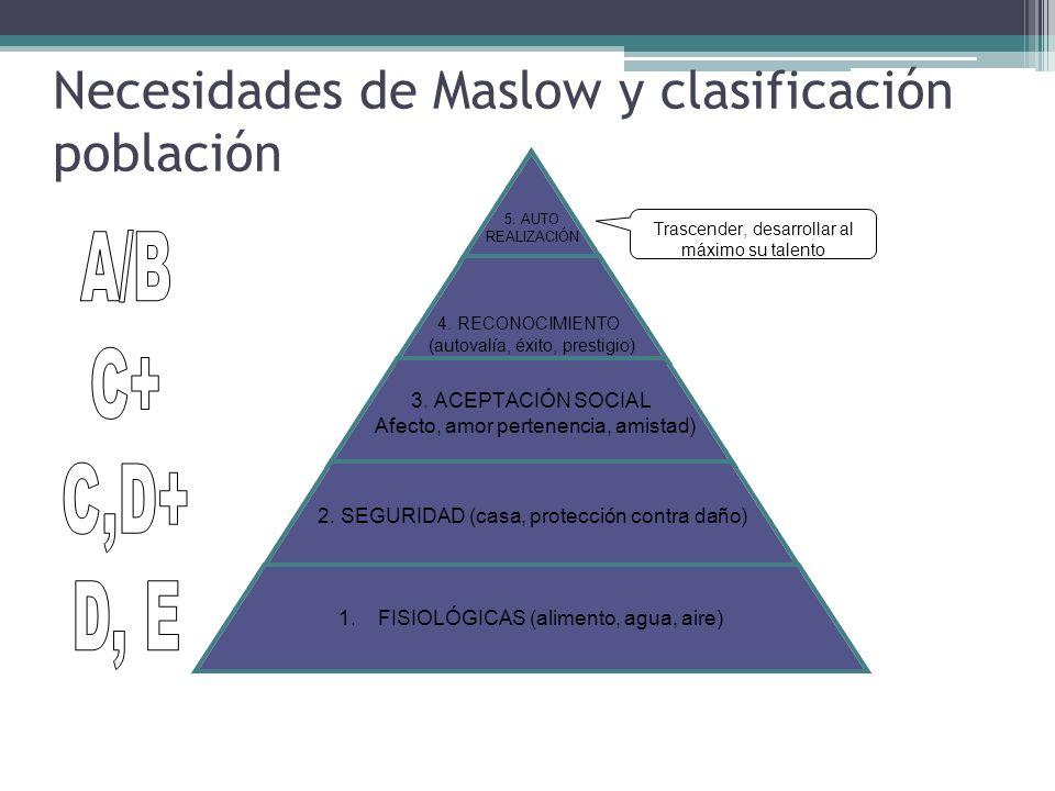 Trascender, desarrollar al máximo su talento 37 Necesidades de Maslow y clasificación población