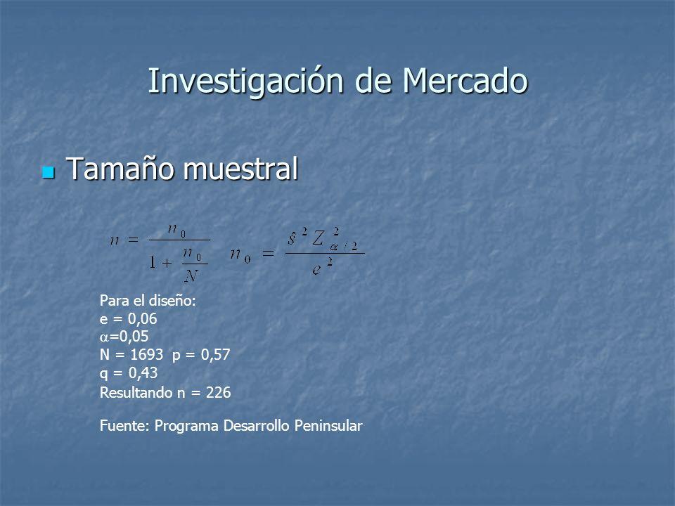 Investigación de Mercado Tamaño muestral Tamaño muestral Para el diseño: e = 0,06 =0,05 N = 1693 p = 0,57 q = 0,43 Resultando n = 226 Fuente: Programa Desarrollo Peninsular