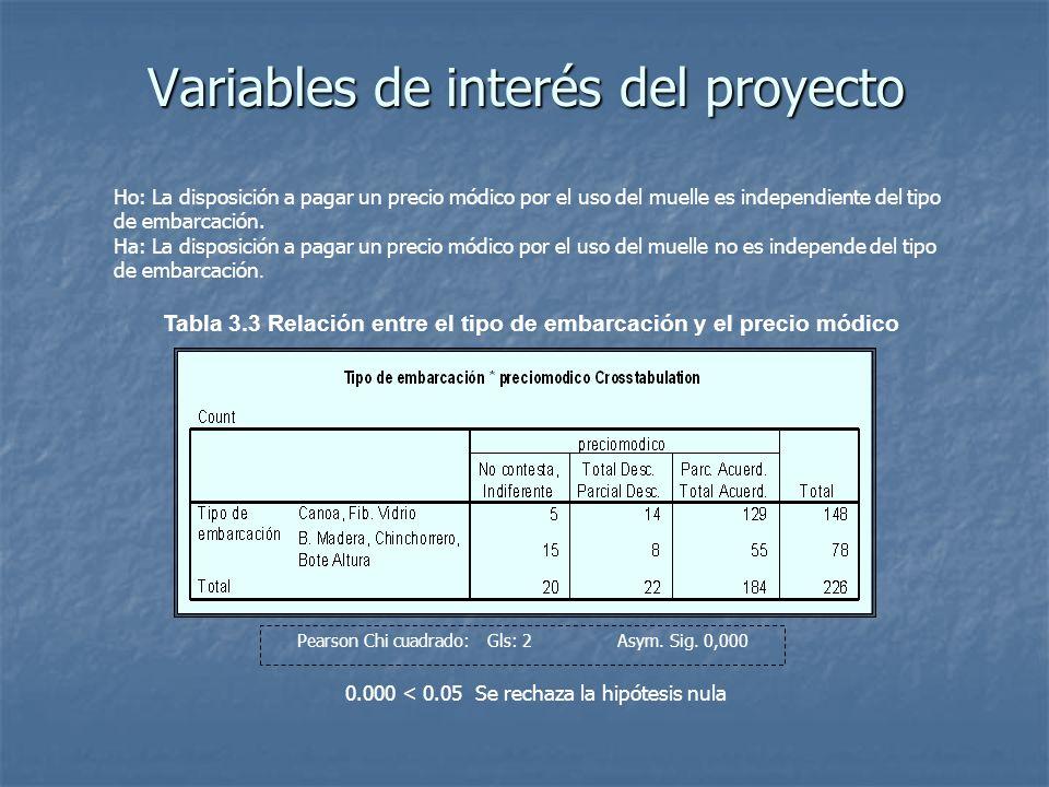 Variables de interés del proyecto Ho: La disposición a pagar un precio módico por el uso del muelle es independiente del tipo de embarcación. Ha: La d