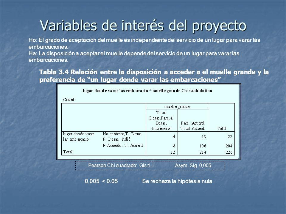 Variables de interés del proyecto Pearson Chi cuadrado: Gls:1 Asym. Sig. 0,005 Ho: El grado de aceptación del muelle es independiente del servicio de