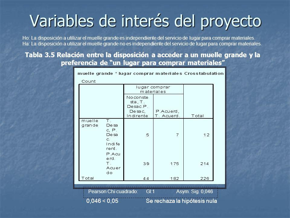 Variables de interés del proyecto Pearson Chi cuadrado: Gl:1 Asym. Sig. 0,046 Ho: La disposición a utilizar el muelle grande es independiente del serv