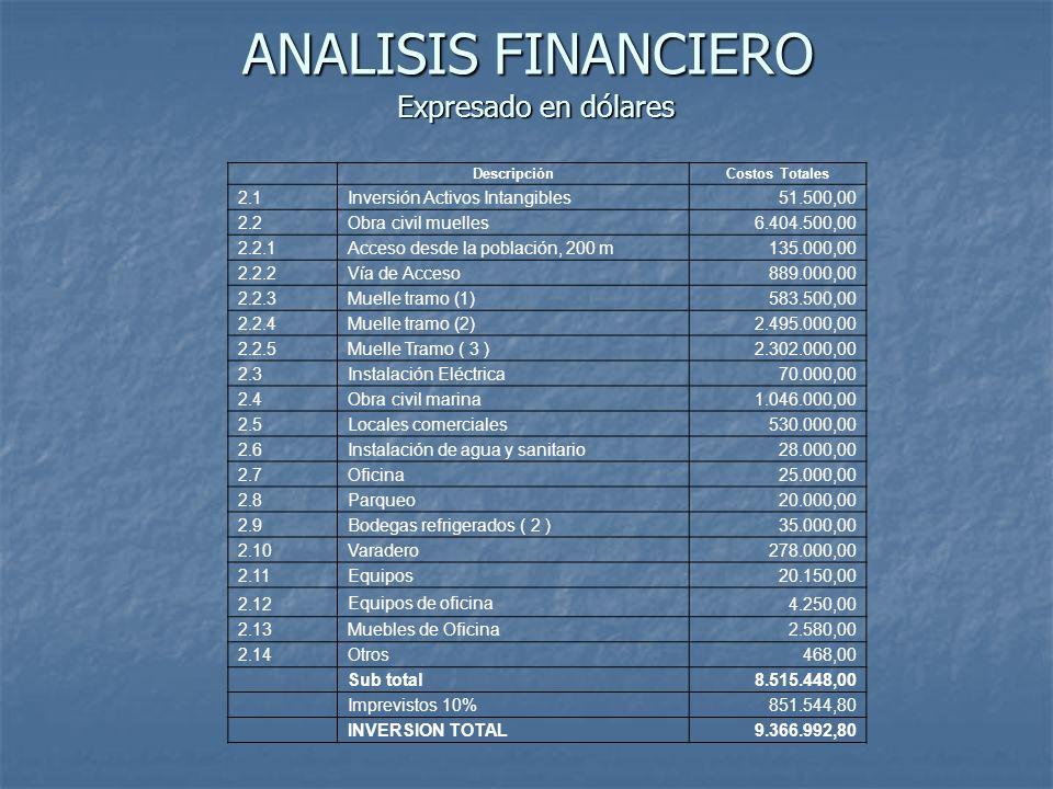 ANALISIS FINANCIERO DescripciónCostos Totales 2.1Inversión Activos Intangibles51.500,00 2.2Obra civil muelles6.404.500,00 2.2.1Acceso desde la poblaci