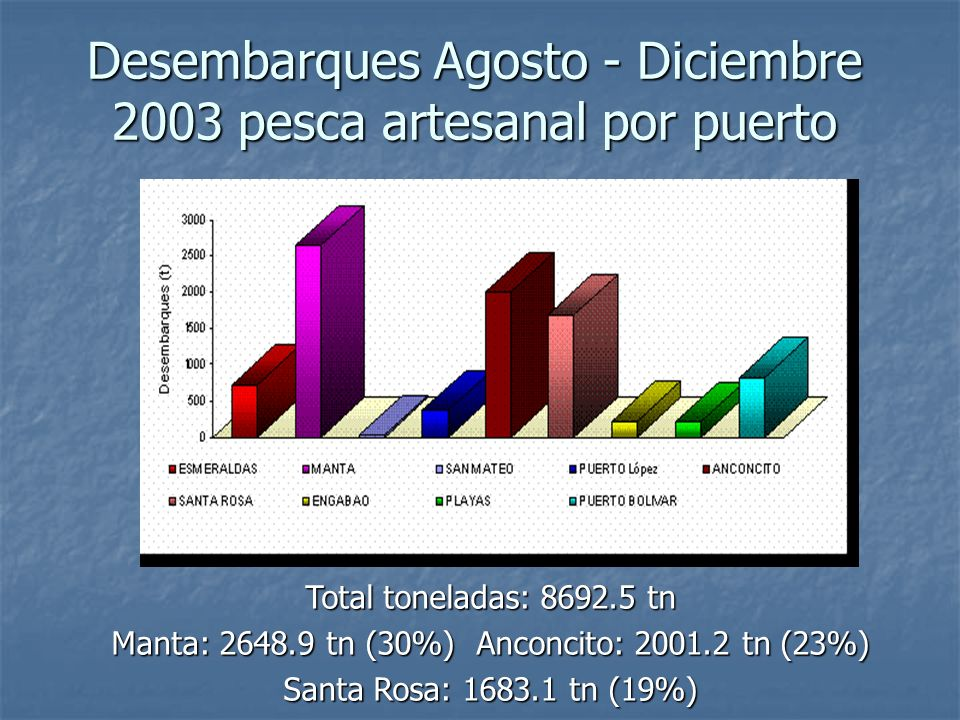 Desembarques Agosto - Diciembre 2003 pesca artesanal por puerto Total toneladas: 8692.5 tn Manta: 2648.9 tn (30%) Anconcito: 2001.2 tn (23%) Santa Ros