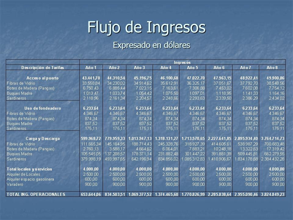 Flujo de Ingresos Expresado en dólares