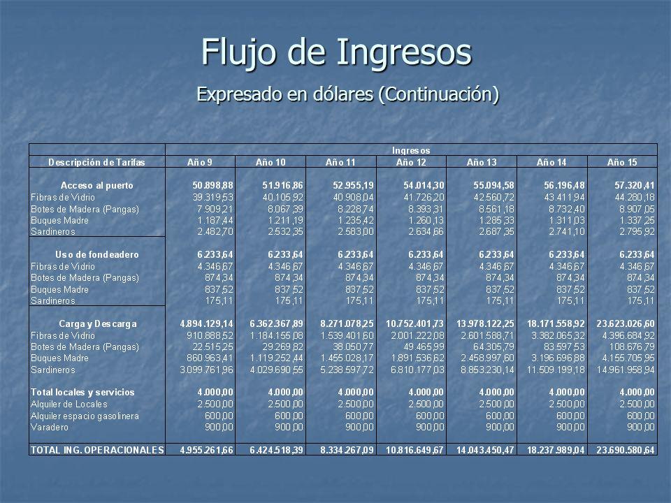 Flujo de Ingresos Expresado en dólares (Continuación)