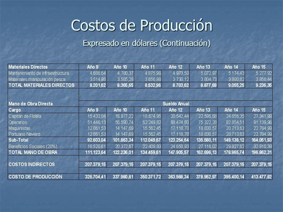 Costos de Producción Expresado en dólares (Continuación)