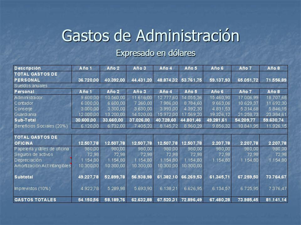 Gastos de Administración Expresado en dólares
