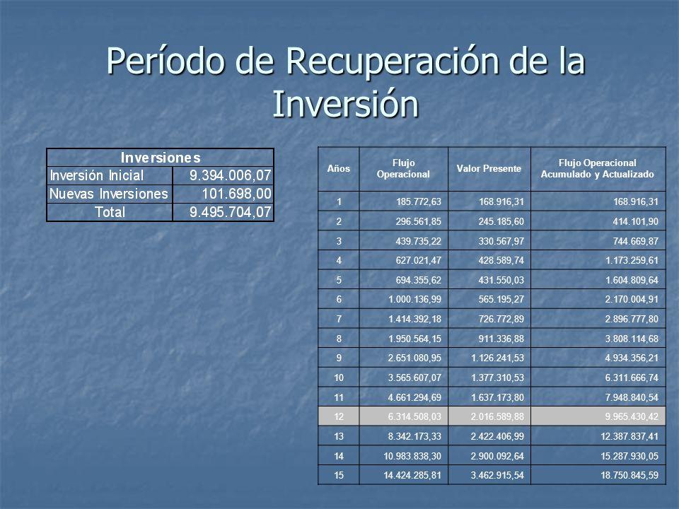 Período de Recuperación de la Inversión Años Flujo Operacional Valor Presente Flujo Operacional Acumulado y Actualizado 1185.772,63168.916,31 2296.561