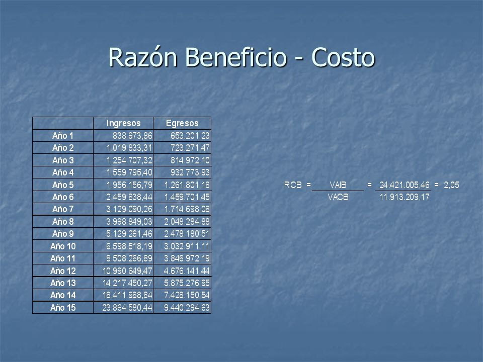 Razón Beneficio - Costo