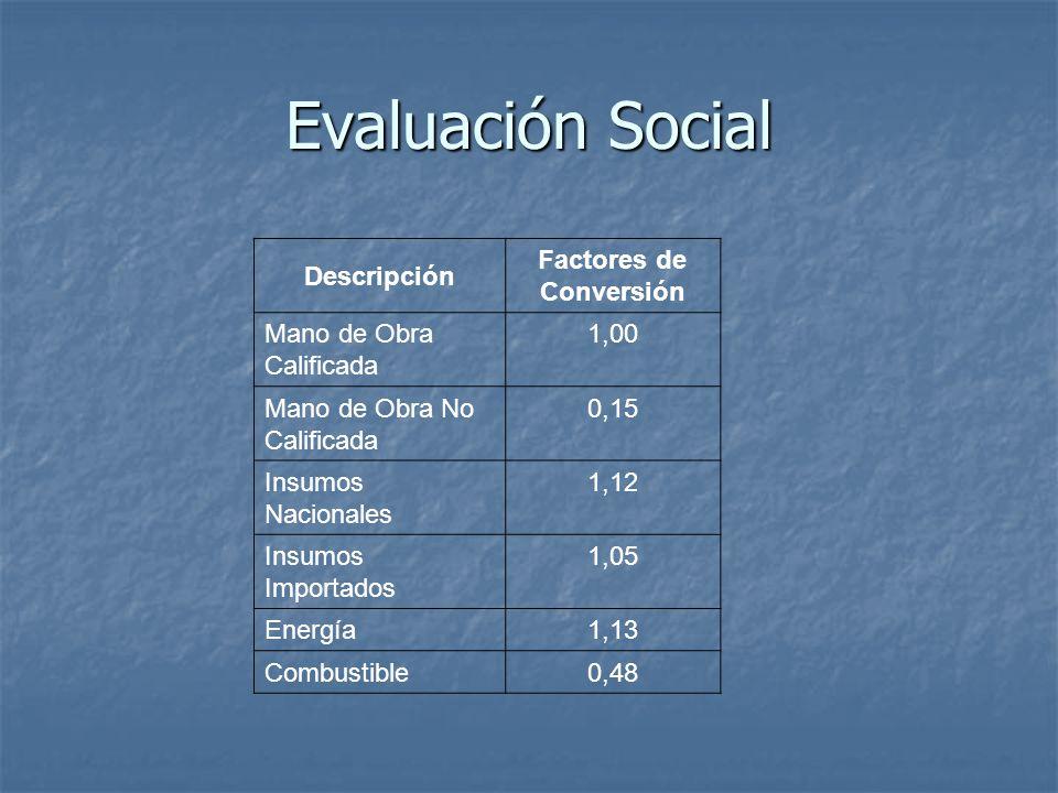 Evaluación Social Descripción Factores de Conversión Mano de Obra Calificada 1,00 Mano de Obra No Calificada 0,15 Insumos Nacionales 1,12 Insumos Importados 1,05 Energía1,13 Combustible0,48