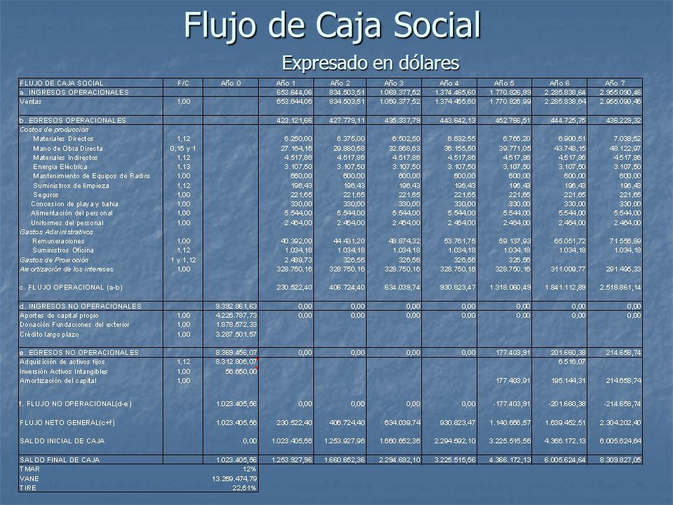 Flujo de Caja Social Expresado en dólares