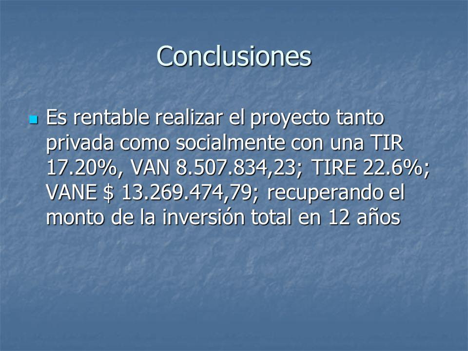 Conclusiones Es rentable realizar el proyecto tanto privada como socialmente con una TIR 17.20%, VAN 8.507.834,23; TIRE 22.6%; VANE $ 13.269.474,79; recuperando el monto de la inversión total en 12 años Es rentable realizar el proyecto tanto privada como socialmente con una TIR 17.20%, VAN 8.507.834,23; TIRE 22.6%; VANE $ 13.269.474,79; recuperando el monto de la inversión total en 12 años