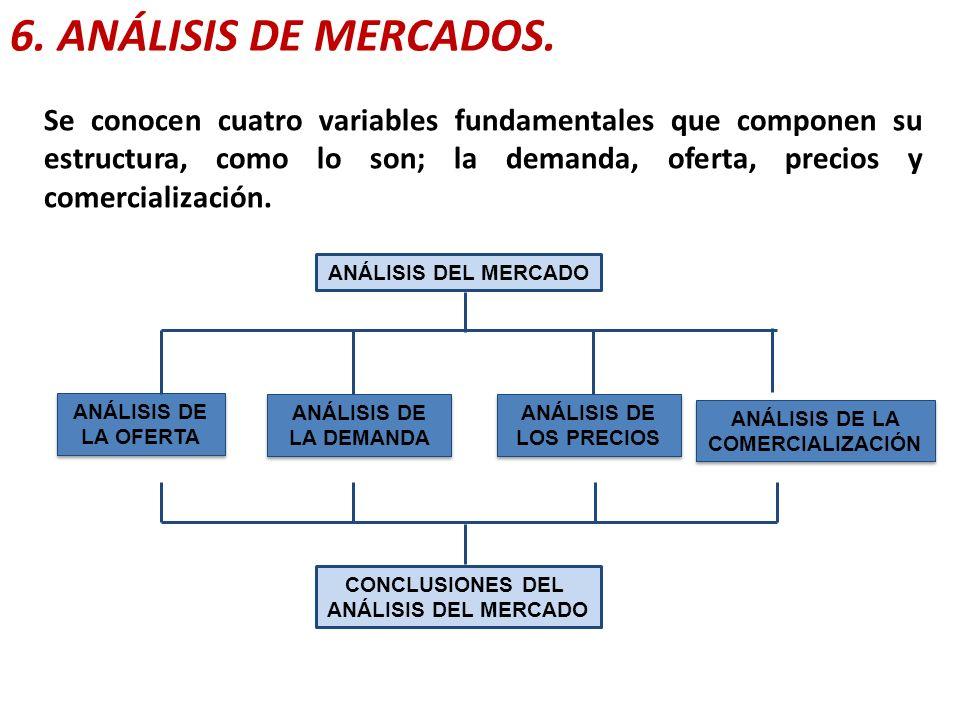 6. ANÁLISIS DE MERCADOS. ANÁLISIS DEL MERCADO ANÁLISIS DE LA OFERTA ANÁLISIS DE LA DEMANDA ANÁLISIS DE LOS PRECIOS ANÁLISIS DE LA COMERCIALIZACIÓN CON