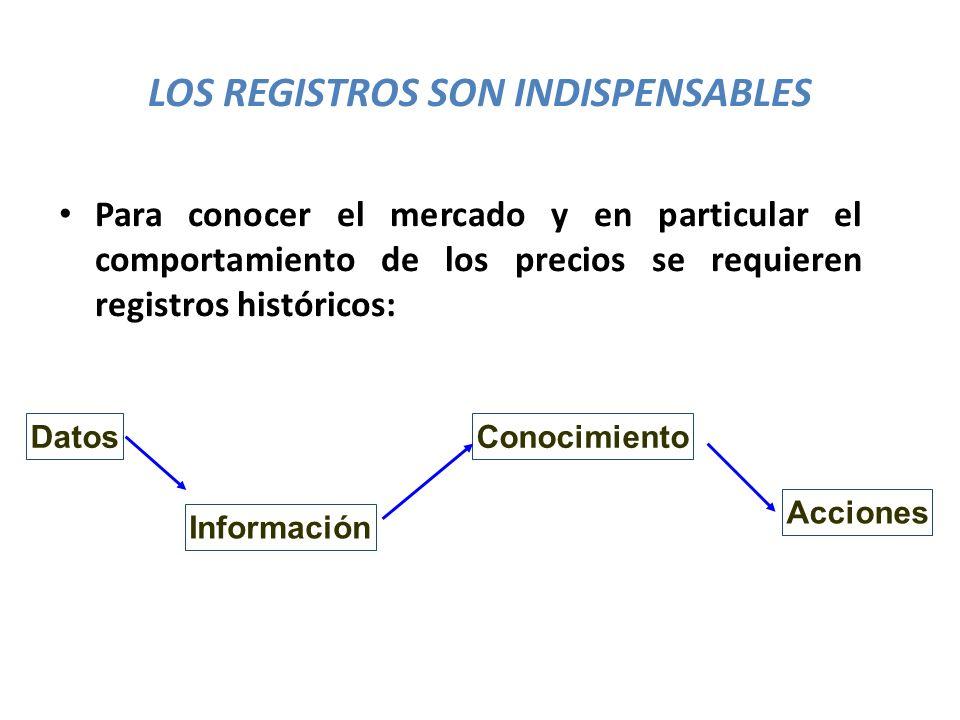 ANÁLISIS DE PRECIOS 1.Tendencia de los Precios Reales.