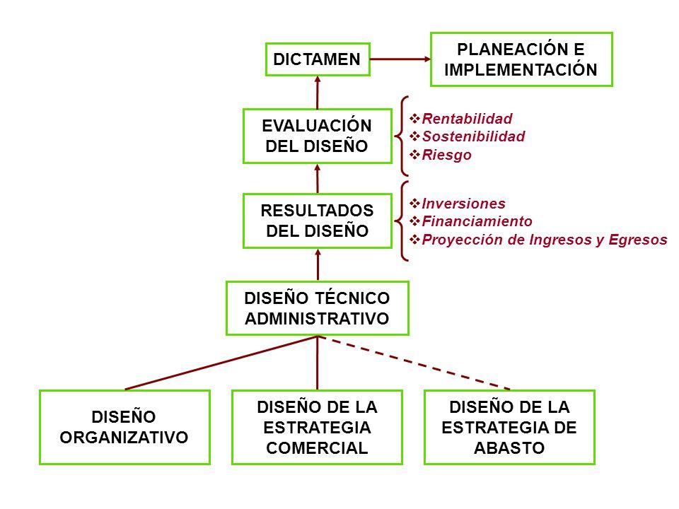 2.- DIAGNÓSTICO DEL MERCADO a)Análisis del Producto.