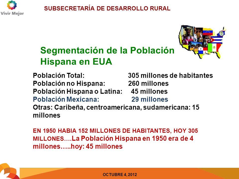 SUBSECRETARÍA DE DESARROLLO RURAL OCTUBRE 4, 2012 LOS HISPANOS SERAN MUY PRONTO, LA NUEVA MAYORIA Es la Población Hispana la que esta dirigiendo el crecimiento de las minorías La Población Total de EUA está proyectada a crecer a 439 millones para 2050 y el Hispano, tendrá el mayor de los crecimientos Mientras que la migración continua siendo el motor entre la población hispana, en años recientes, la mayoría del crecimiento proviene de los nacimientos Comunida d hispana en pleno auge con desarrollo socioeconómico Cada vez tiene mayor poder adquisitivo y ocupa posiciones que anteriormente no ostentaba Fuentes: The Wall Strett Journal, Villa Trading, Hispanic Comerce, Agroamigo