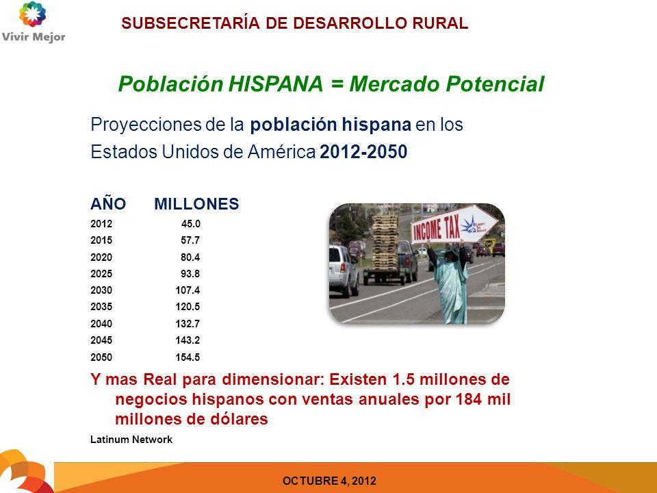SUBSECRETARÍA DE DESARROLLO RURAL OCTUBRE 4, 2012 Población HISPANA = Mercado Potencial Proyecciones de la población hispana en los Estados Unidos de América 2012-2050 AÑO MILLONES 2012 45.0 2015 57.7 2020 80.4 2025 93.8 2030 107.4 2035 120.5 2040 132.7 2045 143.2 2050 154.5 Y mas Real para dimensionar: Existen 1.5 millones de negocios hispanos con ventas anuales por 184 mil millones de dólares Latinum Network