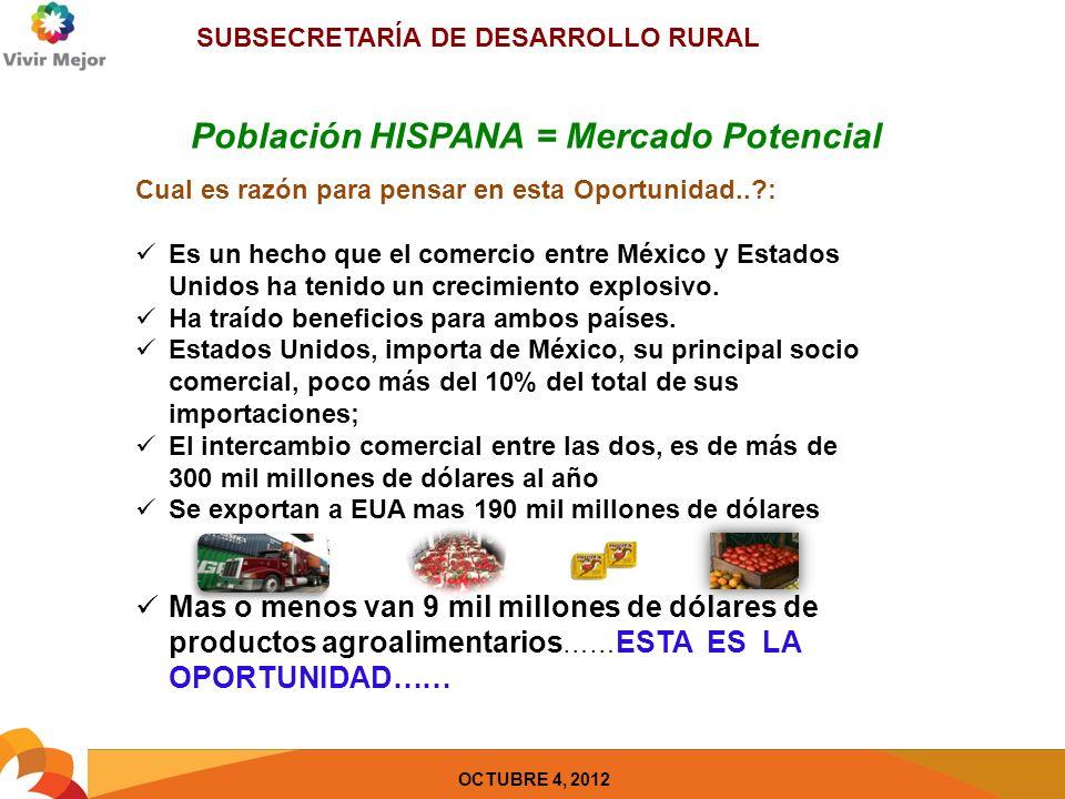 SUBSECRETARÍA DE DESARROLLO RURAL OCTUBRE 4, 2012 Población HISPANA = Mercado Potencial Cual es razón para pensar en esta Oportunidad.. : Es un hecho que el comercio entre México y Estados Unidos ha tenido un crecimiento explosivo.