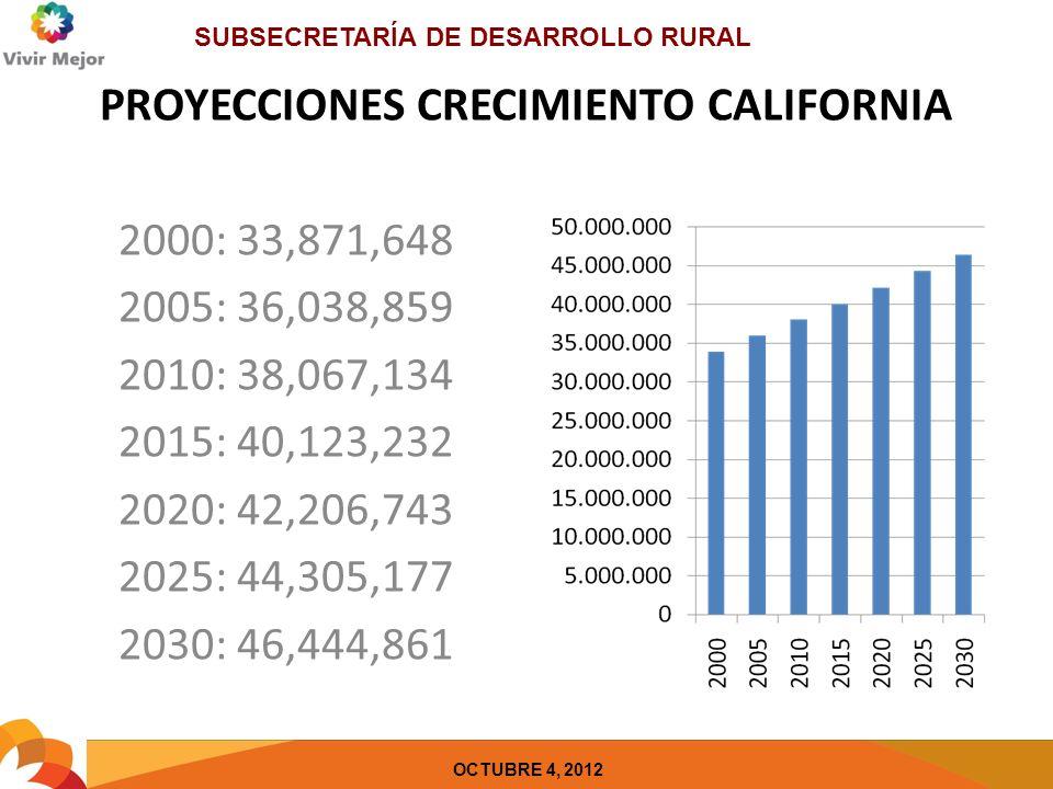 SUBSECRETARÍA DE DESARROLLO RURAL OCTUBRE 4, 2012 PROYECCIONES CRECIMIENTO CALIFORNIA 2000: 33,871,648 2005: 36,038,859 2010: 38,067,134 2015: 40,123,232 2020: 42,206,743 2025: 44,305,177 2030: 46,444,861