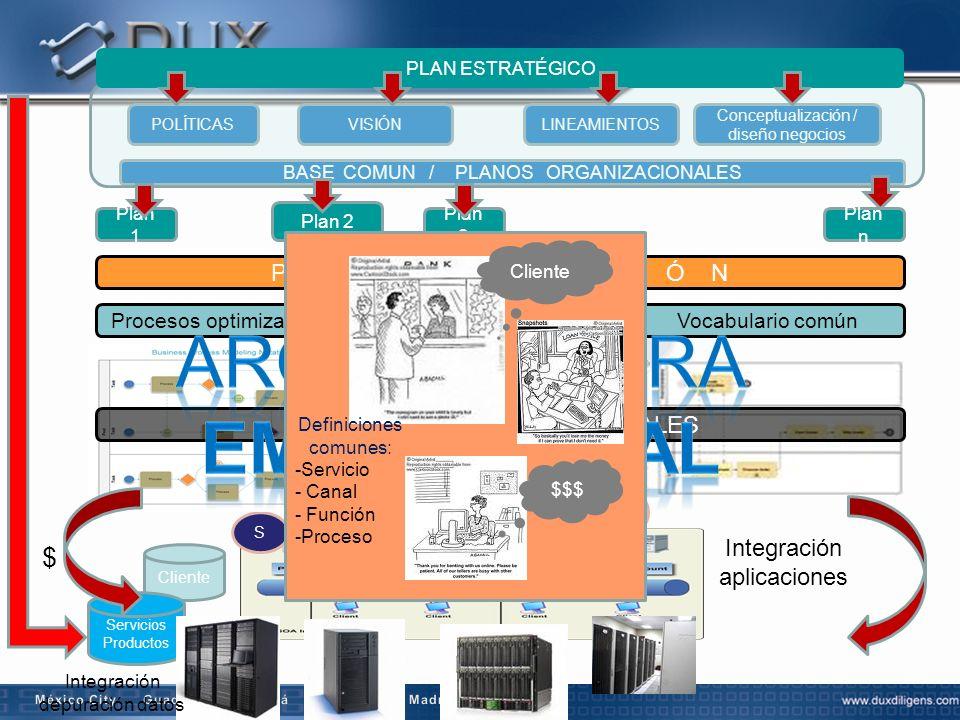Conceptualización / diseño negocios POLÍTICASVISIÓNLINEAMIENTOS BASE COMUN / PLANOS ORGANIZACIONALES Plan 1 Plan 2 PLAN ESTRATÉGICO S S S Cliente Serv