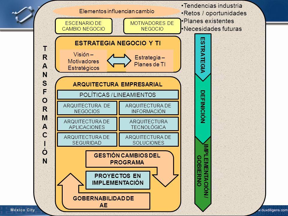 22 ARQUITECTURA EMPRESARIAL ESCENARIO DE CAMBIO NEGOCIO MOTIVADORES DE NEGOCIO ESTRATEGIA NEGOCIO Y TI ARQUITECTURA DE NEGOCIOS ARQUITECTURA DE INFORM