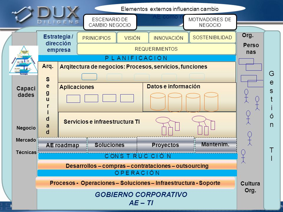 GOBIERNO CORPORATIVO AE – TI AE como marco integrador 31 Arqitectura de negocios: Procesos, servicios, funciones Aplicaciones Datos e información Estr