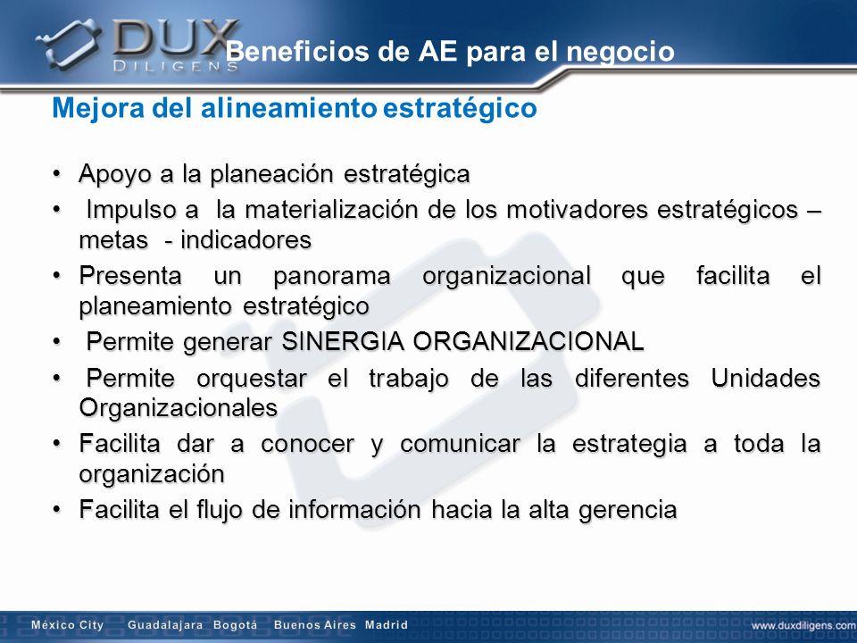 Beneficios de AE para el negocio Mejora del alineamiento estratégico Apoyo a la planeación estratégicaApoyo a la planeación estratégica Impulso a la m
