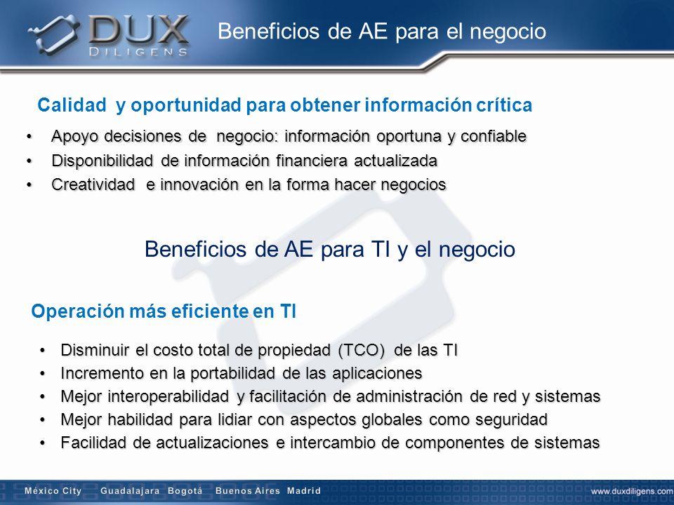 Beneficios de AE para el negocio Calidad y oportunidad para obtener información crítica Apoyo decisiones de negocio: información oportuna y confiableA