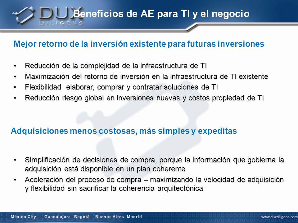 Beneficios de AE para TI y el negocio Mejor retorno de la inversión existente para futuras inversiones Adquisiciones menos costosas, más simples y exp