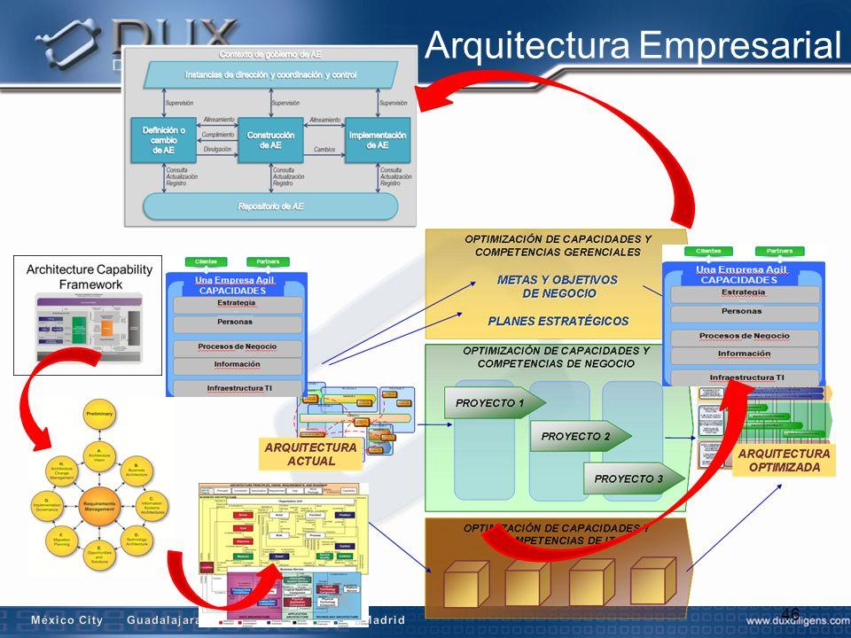 Arquitectura Empresarial 46