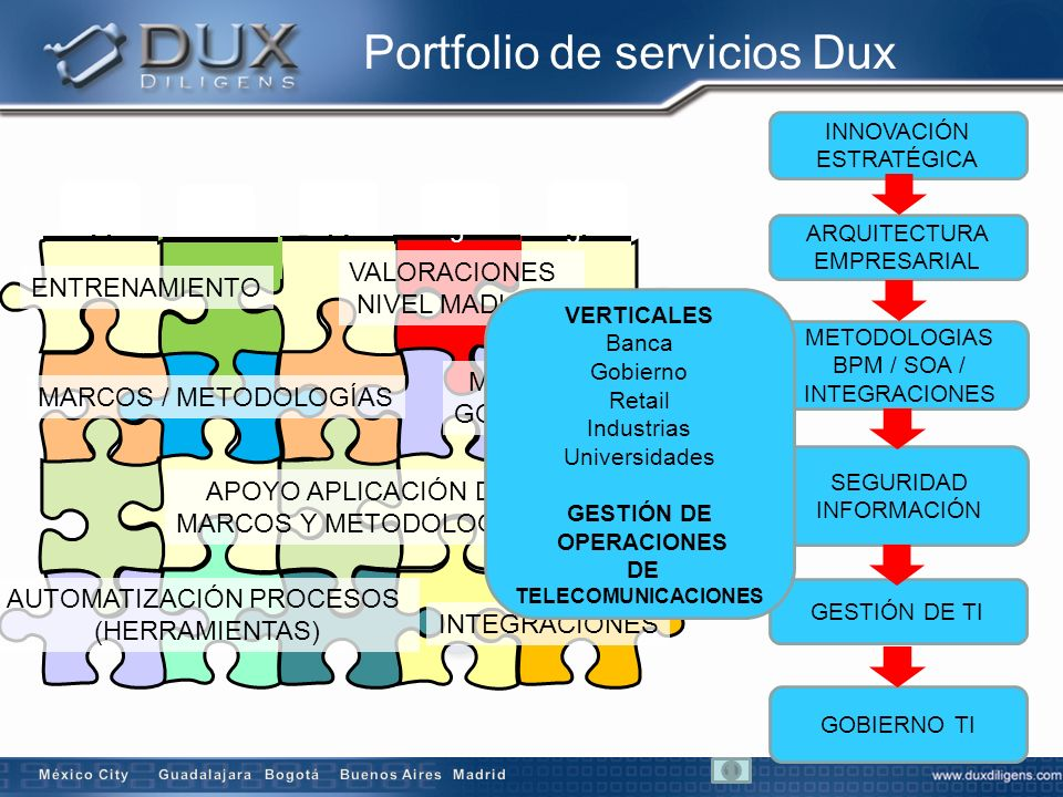 Portfolio de servicios Dux c c ENTRENAMIENTO VALORACIONES NIVEL MADUREZ INNOVACIÓN ESTRATÉGICA ARQUITECTURA EMPRESARIAL GESTIÓN DE TI SEGURIDAD INFORM