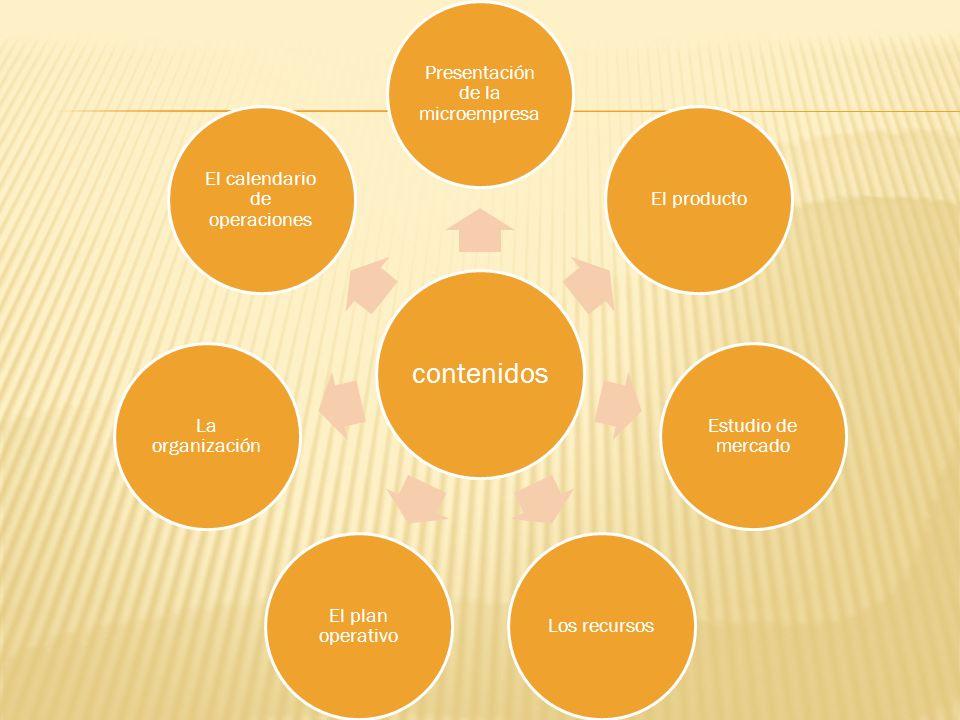 contenidos Presentación de la microempresa El producto Estudio de mercado Los recursos El plan operativo La organización El calendario de operaciones