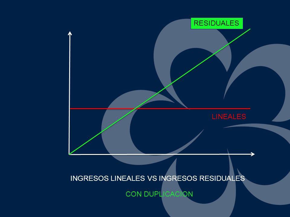 RESIDUALES LINEALES INGRESOS LINEALES VS INGRESOS RESIDUALES CON DUPLICACION