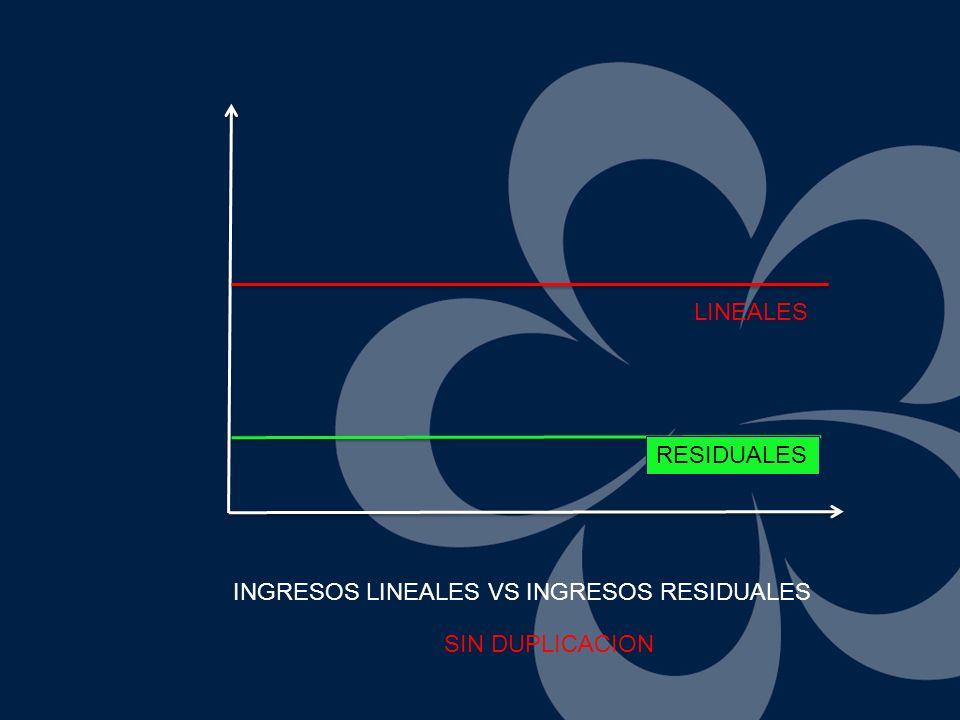 RESIDUALES LINEALES INGRESOS LINEALES VS INGRESOS RESIDUALES SIN DUPLICACION