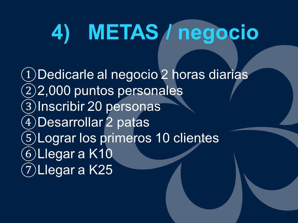 4) METAS / negocio Dedicarle al negocio 2 horas diarias 2,000 puntos personales Inscribir 20 personas Desarrollar 2 patas Lograr los primeros 10 clien