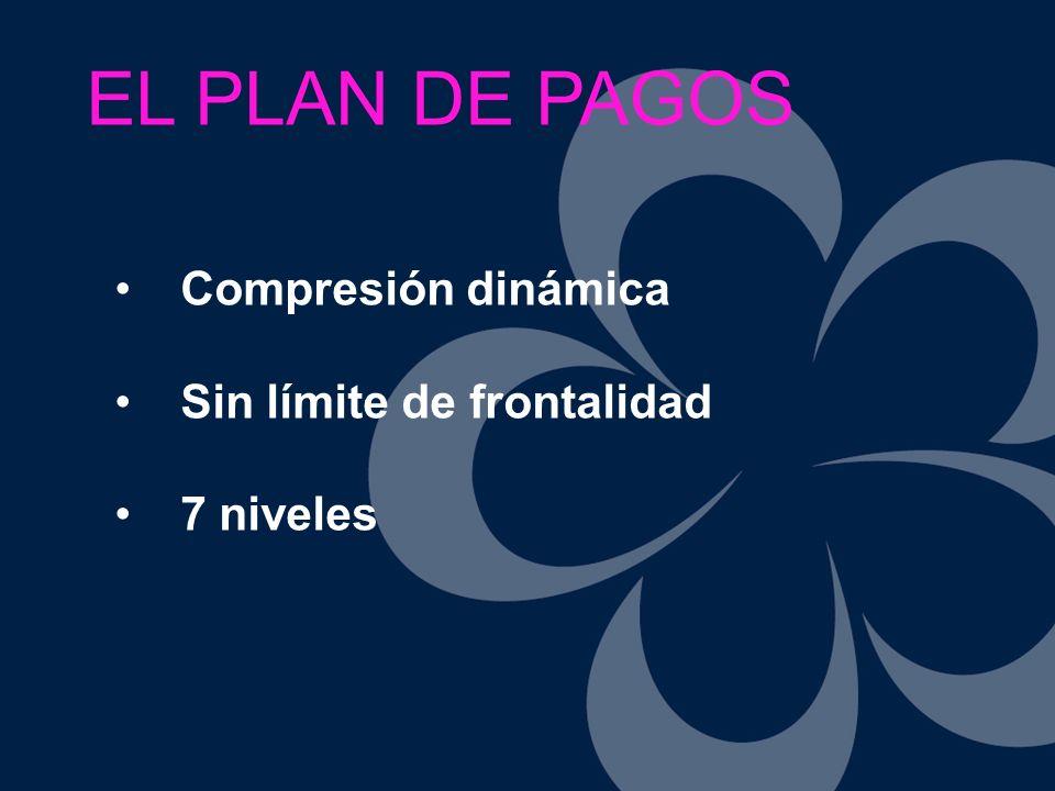 EL PLAN DE PAGOS Compresión dinámica Sin límite de frontalidad 7 niveles