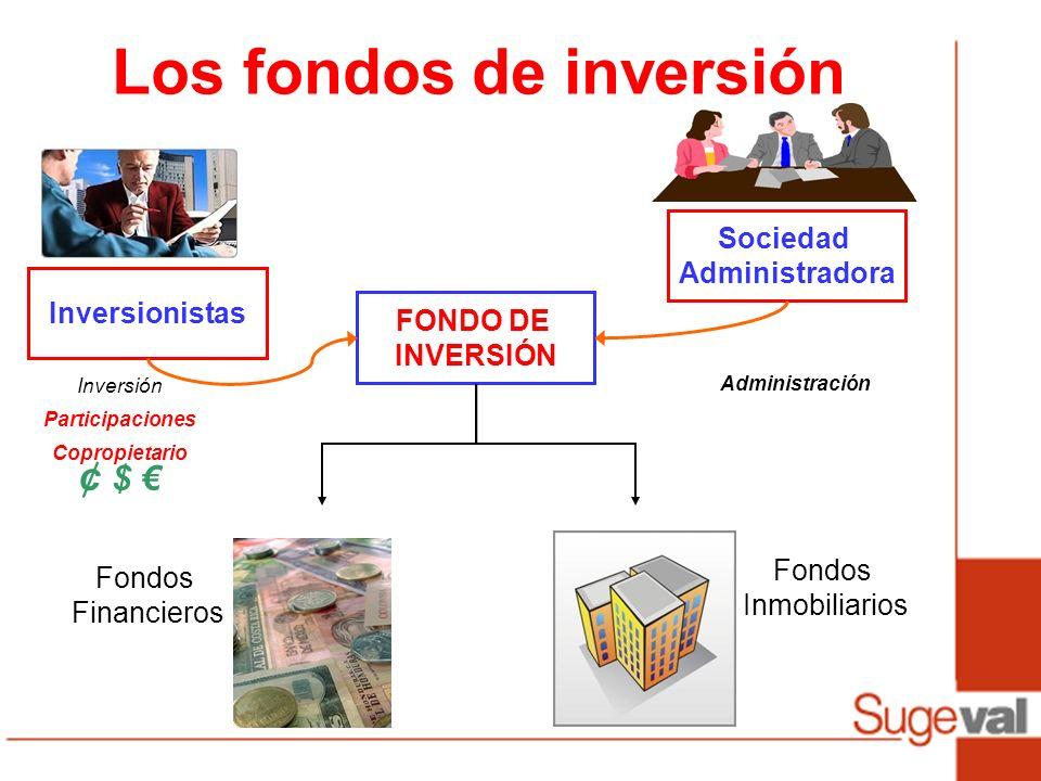 Los fondos de inversión Inversionistas FONDO DE INVERSIÓN Sociedad Administradora Fondos Financieros Fondos Inmobiliarios Inversión Participaciones Copropietario ¢ $ Administración