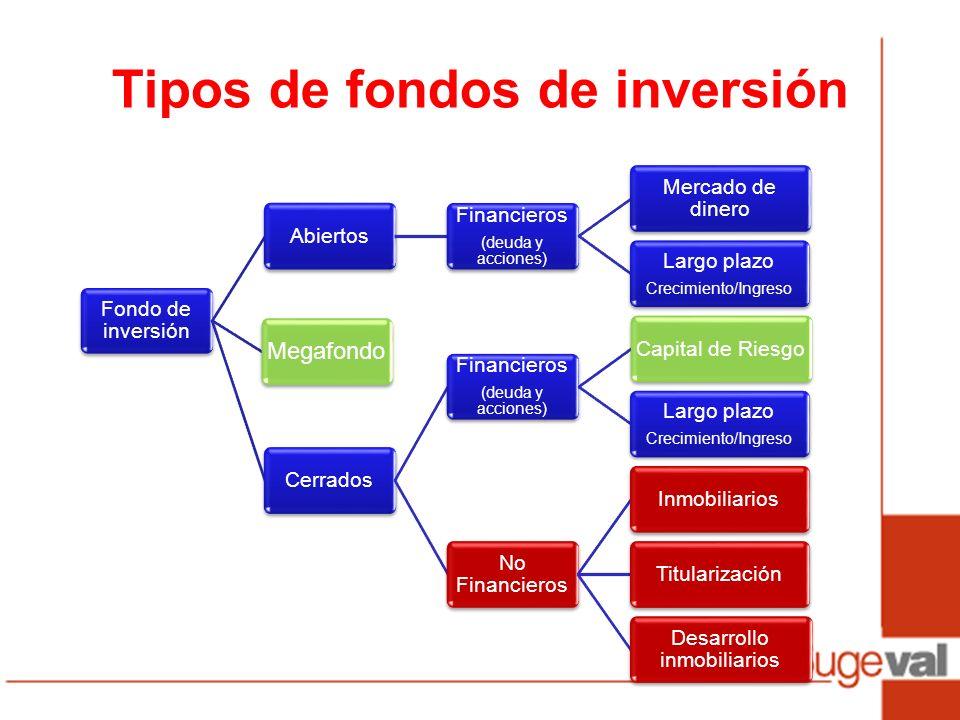 Tipos de fondos de inversión Fondo de inversión Megafondo Abiertos Financieros (deuda y acciones) Mercado de dinero Largo plazo Crecimiento/Ingreso Ce