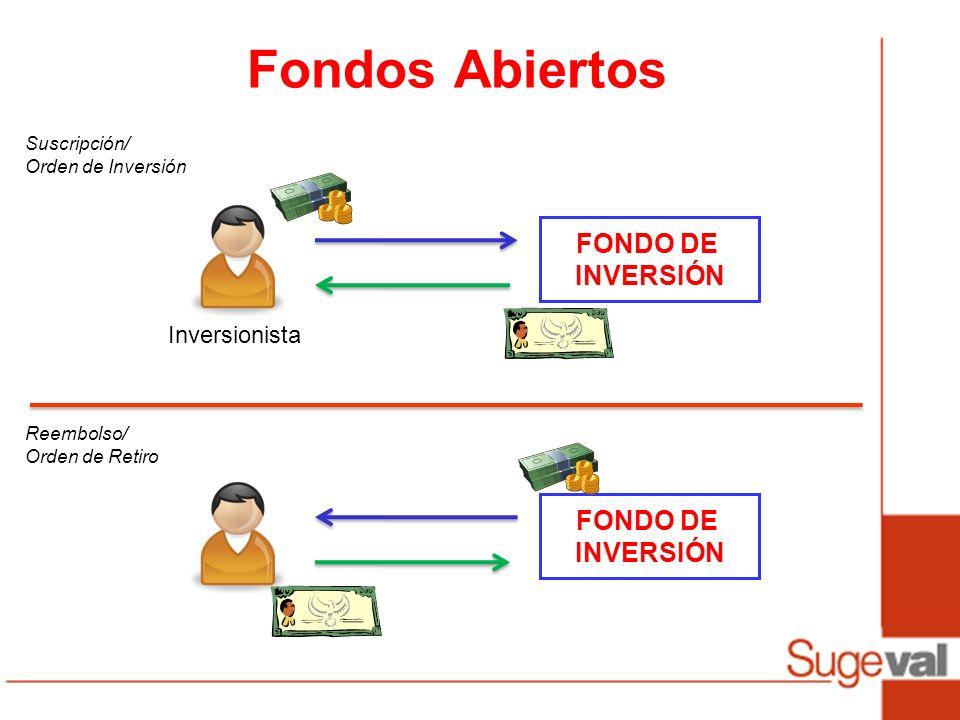 Fondos Abiertos FONDO DE INVERSIÓN Inversionista FONDO DE INVERSIÓN Suscripción/ Orden de Inversión Reembolso/ Orden de Retiro