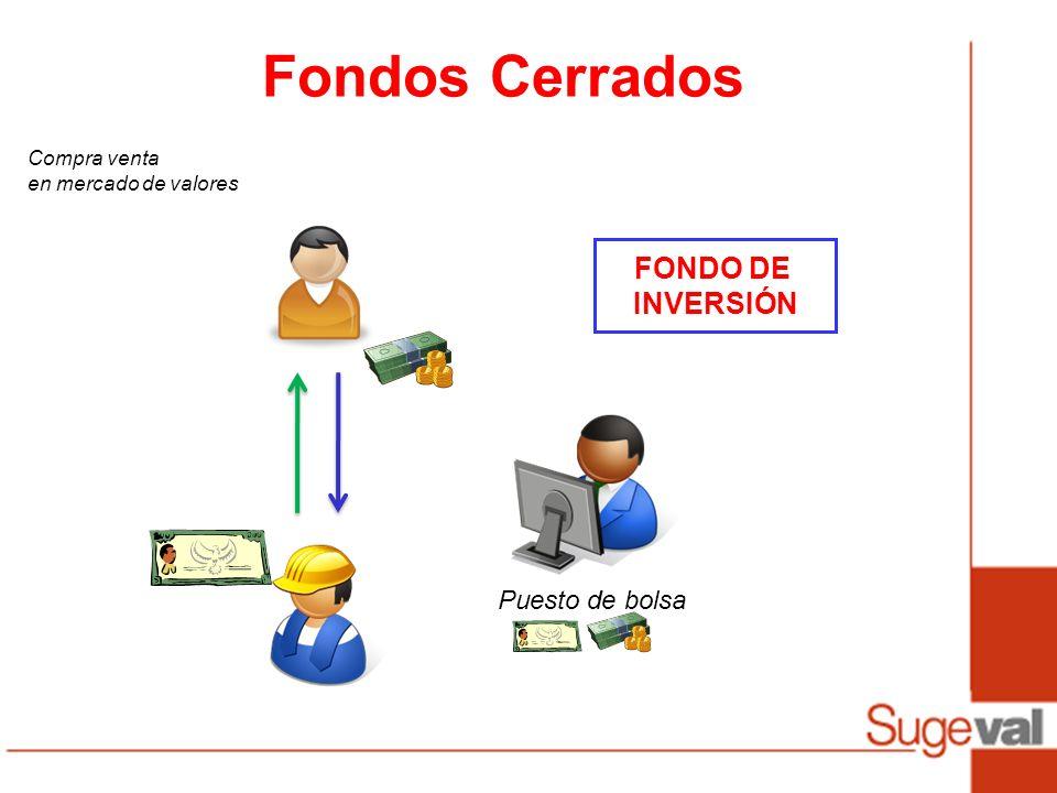 Fondos Cerrados FONDO DE INVERSIÓN Compra venta en mercado de valores Puesto de bolsa