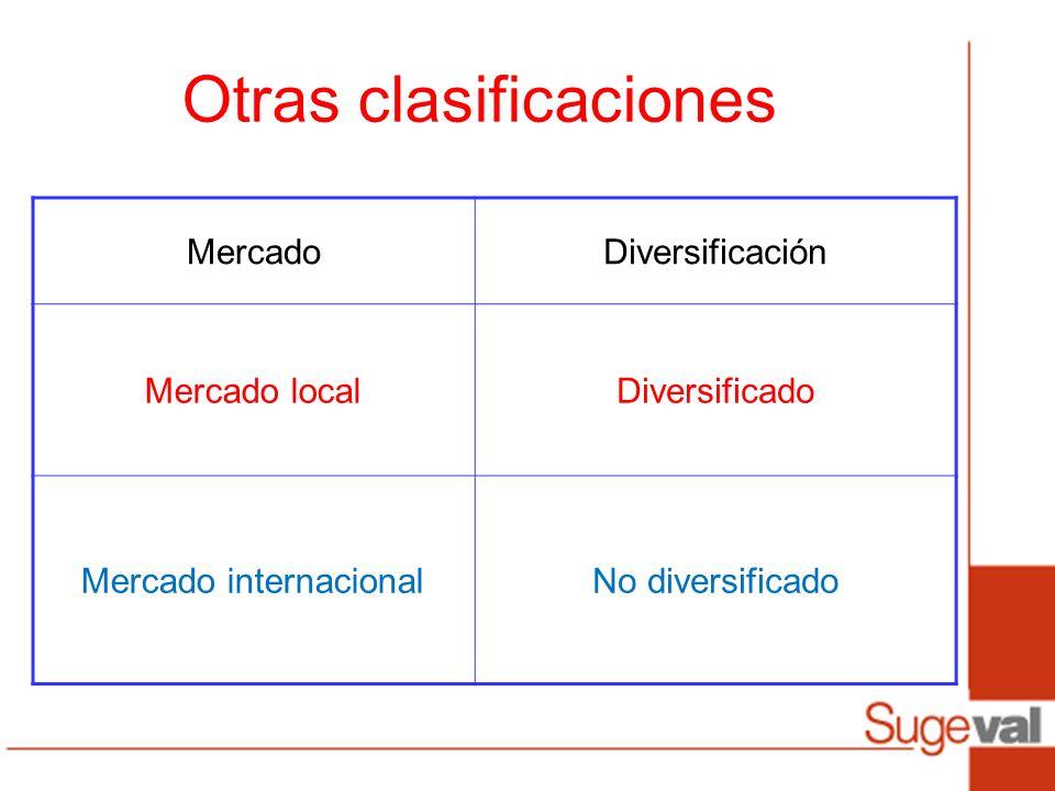 MercadoDiversificación Mercado localDiversificado Mercado internacionalNo diversificado Otras clasificaciones
