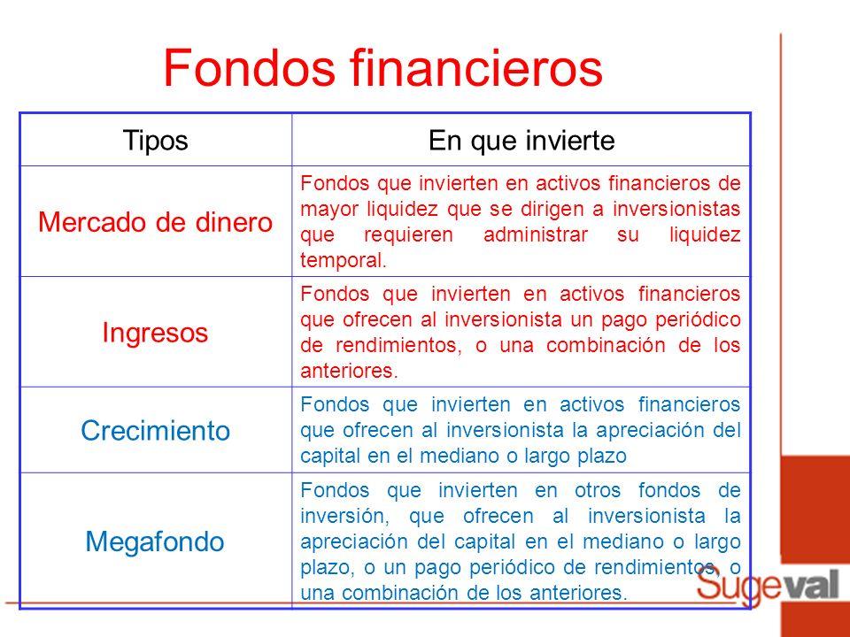 TiposEn que invierte Mercado de dinero Fondos que invierten en activos financieros de mayor liquidez que se dirigen a inversionistas que requieren administrar su liquidez temporal.